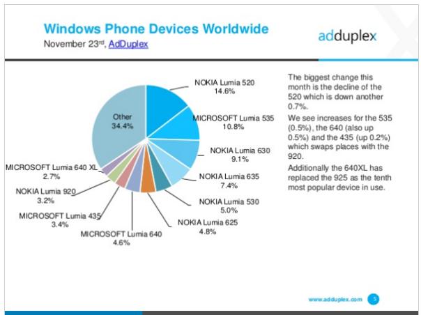 AdDuplex-market-share